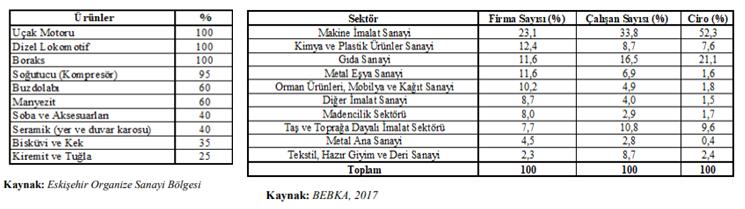 Eskişehir ihracat ürünleri