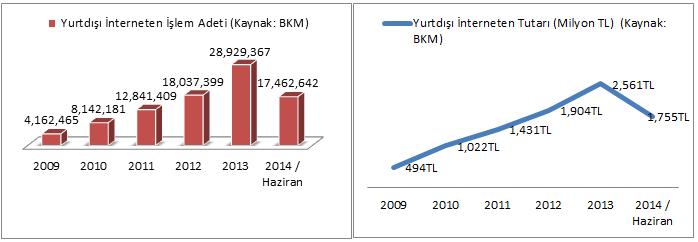 Turkiye internet yurtdisi kredi karti alisveris oranlari