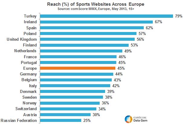Turkler ve Spor Siteleri